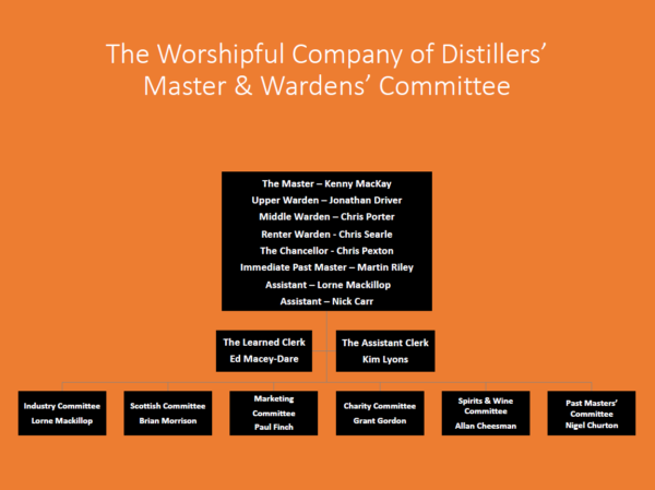 Masters & Wardens' Committee